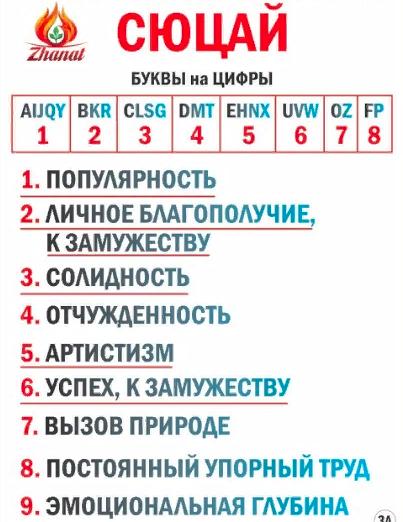 Число имени в нумерологии сюцай